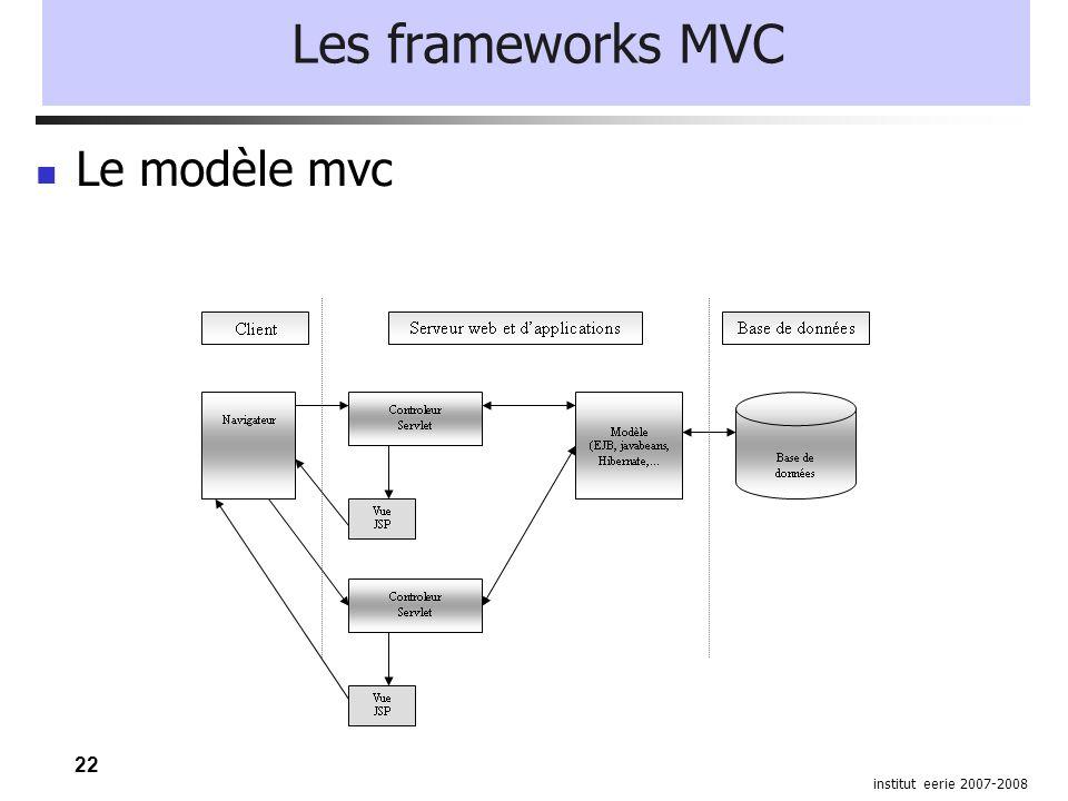 22 institut eerie 2007-2008 Les frameworks MVC Le modèle mvc