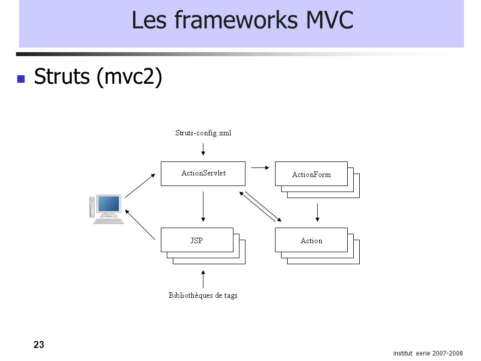 23 institut eerie 2007-2008 Les frameworks MVC Struts (mvc2)