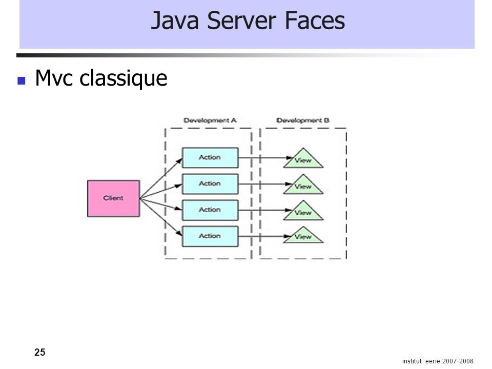 25 institut eerie 2007-2008 Java Server Faces Mvc classique