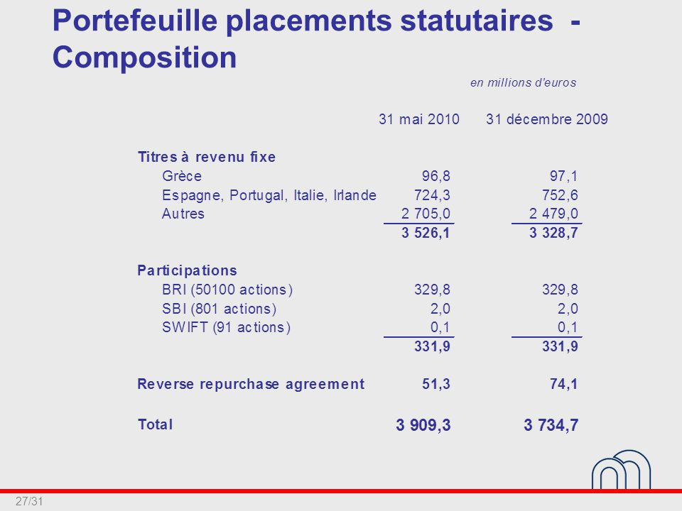 27/31 Portefeuille placements statutaires - Composition