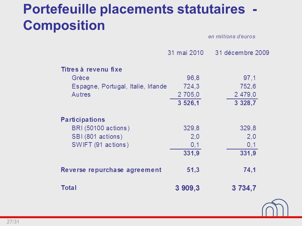 27/31 Portefeuille placements statutaires - Composition