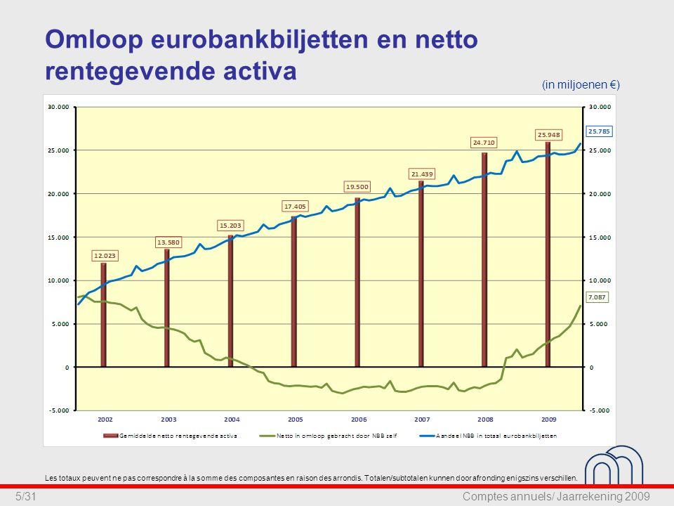6/31 Billets en circulation (BEF et EUR) et actifs productifs nets (en millions €) Les totaux peuvent ne pas correspondre à la somme des composantes en raison des arrondis.