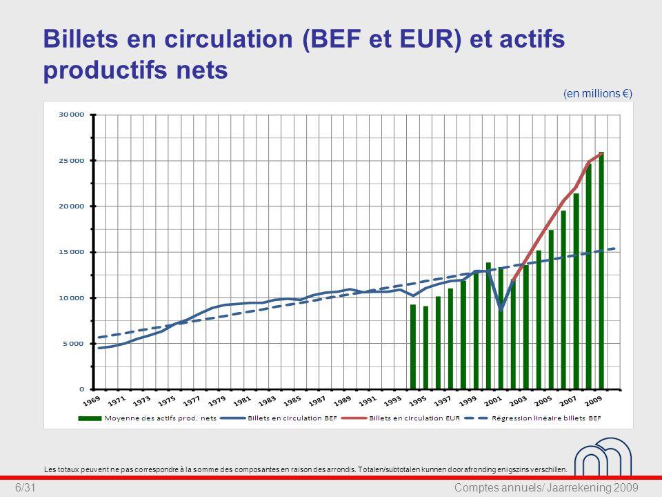 7/31 Billets en circulation (BEF et EUR) et produits supplémentaires grâce à l émission de l euro (en millions €) Les totaux peuvent ne pas correspondre à la somme des composantes en raison des arrondis.