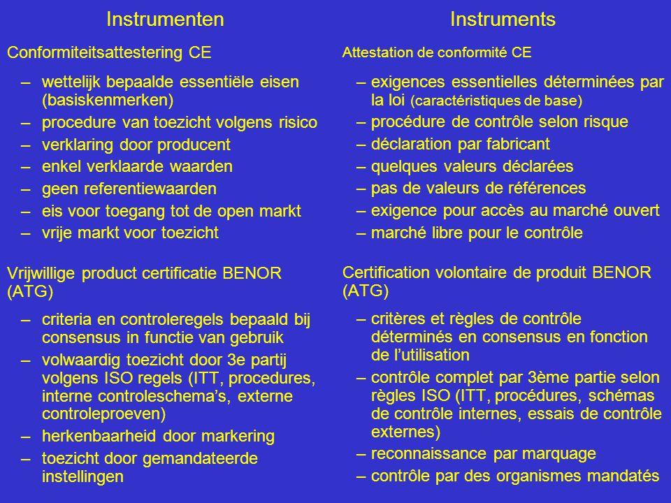Instrumenten Conformiteitsattestering CE –wettelijk bepaalde essentiële eisen (basiskenmerken) –procedure van toezicht volgens risico –verklaring door