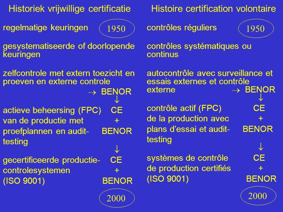 Historiek vrijwillige certificatie regelmatige keuringen gesystematiseerde of doorlopende keuringen zelfcontrole met extern toezicht en proeven en externe controle  BENOR  actieve beheersing (FPC) CE van de productie met + proefplannen en audit- BENOR testing  gecertificeerde productie- CE controlesystemen + (ISO 9001) BENOR Histoire certification volontaire contrôles réguliers contrôles systématiques ou continus autocontrôle avec surveillance et essais externes et contrôle externe  BENOR  contrôle actif (FPC) CE de la production avec + plans d'essai et audit- BENOR testing  systèmes de contrôle CE de production certifiés + (ISO 9001) BENOR 1950 2000 1950 2000