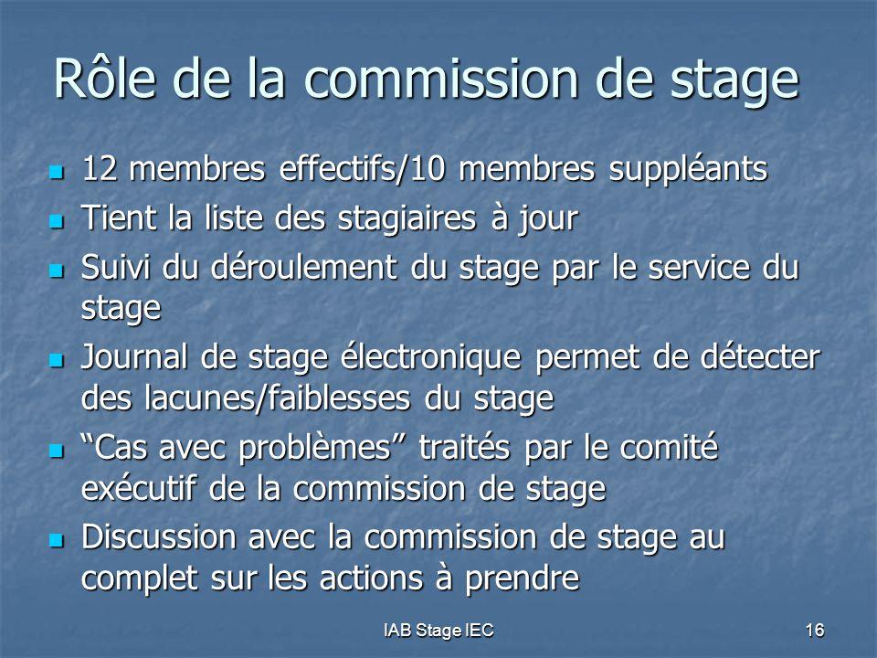 IAB Stage IEC16 Rôle de la commission de stage  12 membres effectifs/10 membres suppléants  Tient la liste des stagiaires à jour  Suivi du déroulem