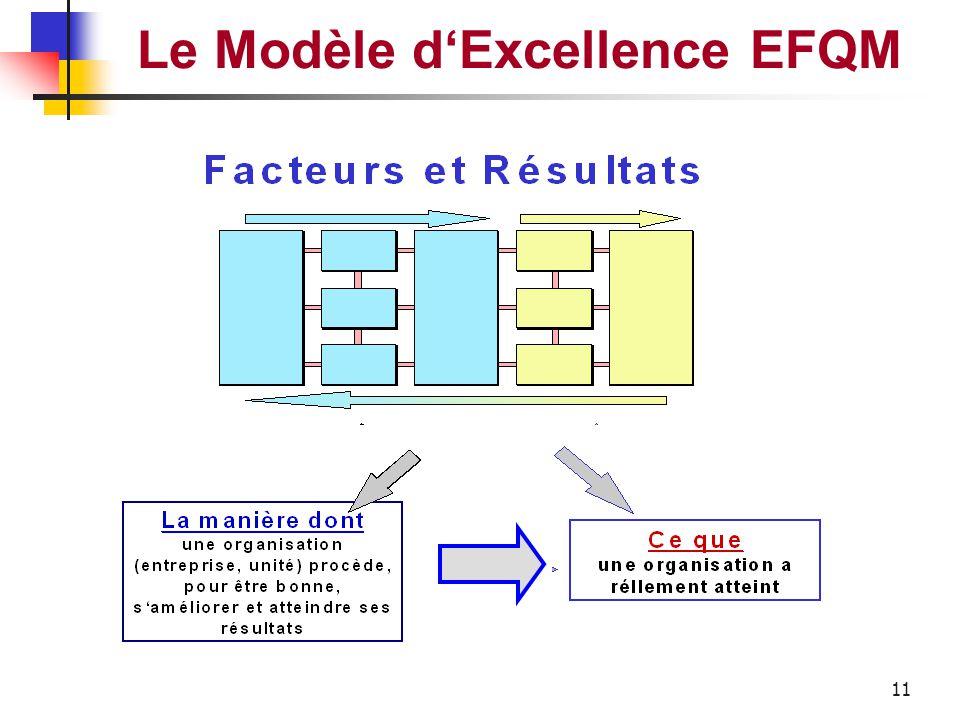 10 Le Modèle d'Excellence EFQM Leadership Personnel Politique et stratégie Partenariats et Ressources Processus Résultats concernant le personnel Résu