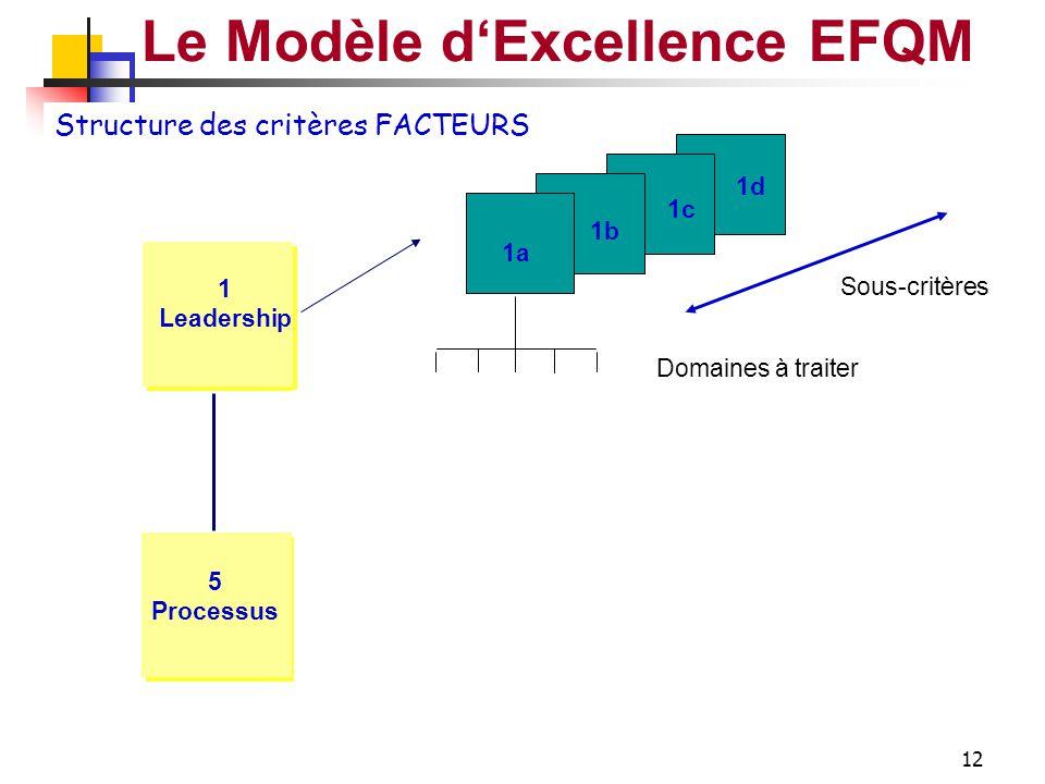 11 Le Modèle d'Excellence EFQM