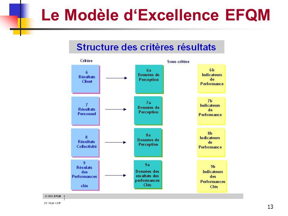 12 Le Modèle d'Excellence EFQM 1 Leadership 5 Processus 5a 1a 1b 1c 1d Domaines à traiter Sous-critères Structure des critères FACTEURS