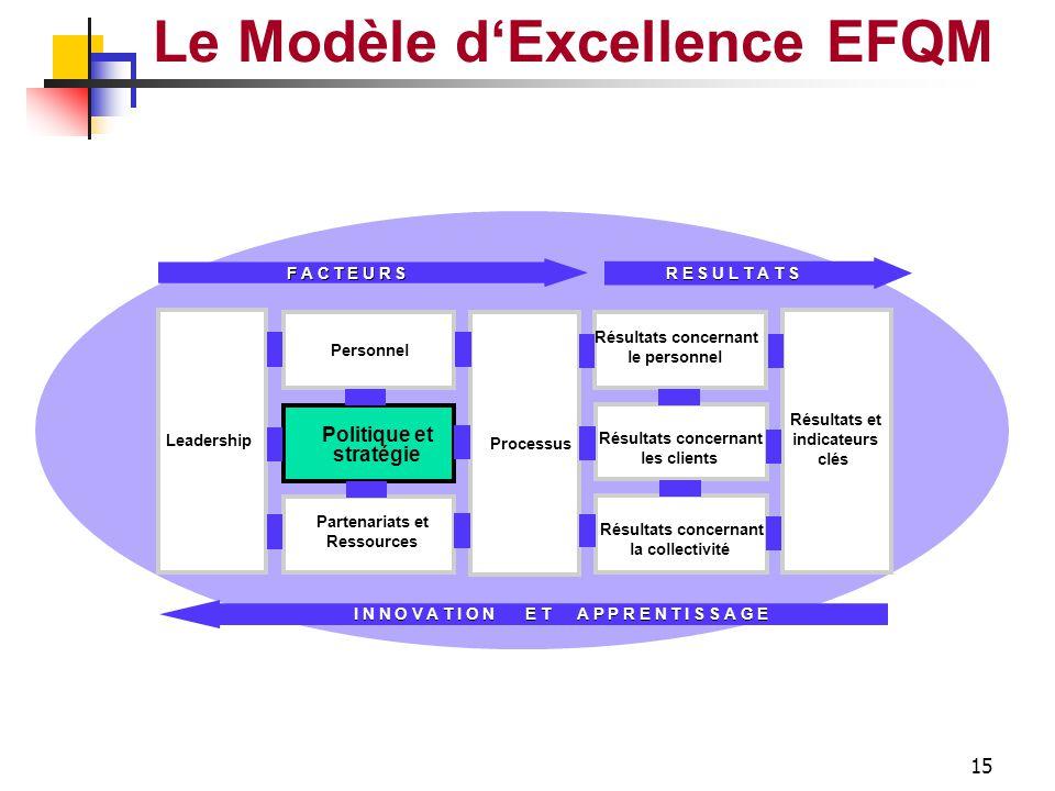 Introduction Equipe Dirigeante Clients Vision Valeurs Mission Entreprise L'ENTREPRISE Produits Parties Prenantes