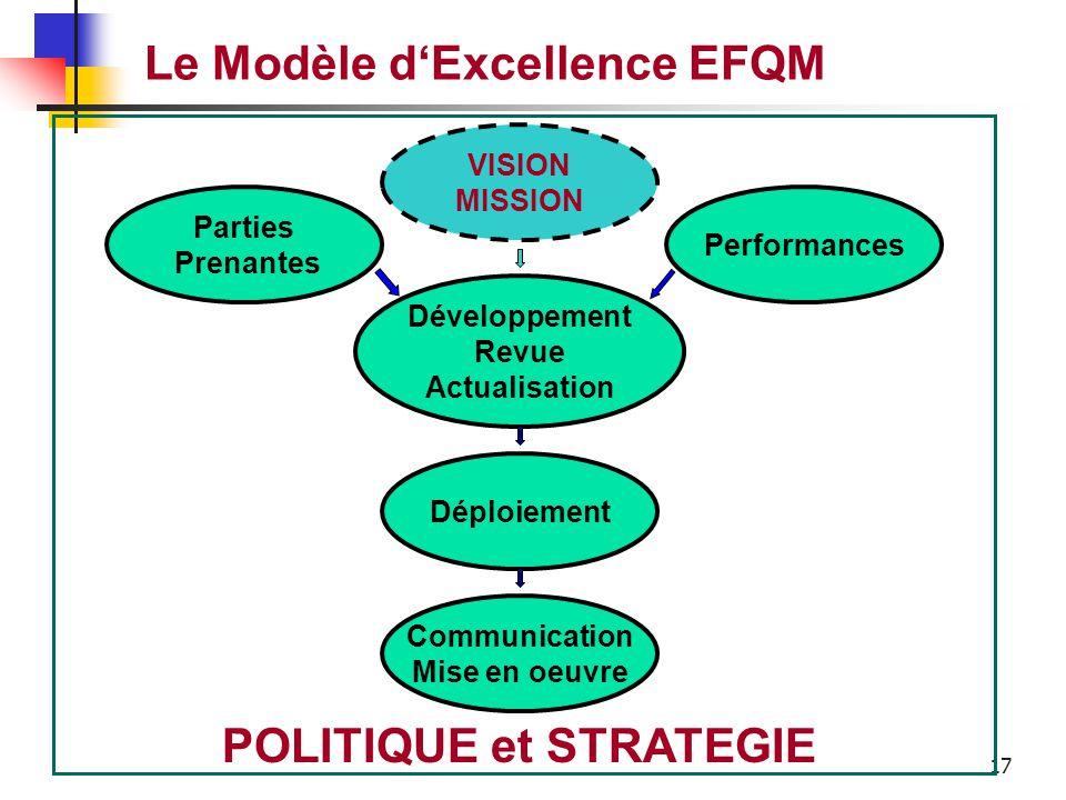 16 Le Modèle d'Excellence EFQM Comment l'entreprise met en oeuvre sa mission et sa vision à travers une stratégie claire focalisée sur la satisfaction