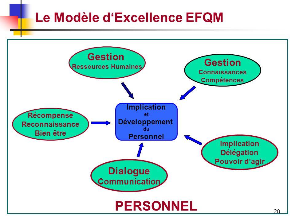 19 Le Modèle d'Excellence EFQM Comment l'entreprise gère, développe et libère les connaissances et la totalité du potentiel de son personnel au niveau
