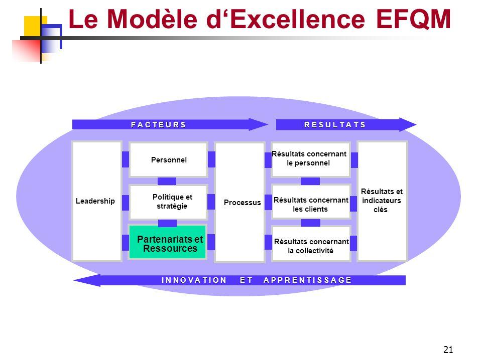 20 Le Modèle d'Excellence EFQM Récompense Reconnaissance Bien être Dialogue Communication Gestion Connaissances Compétences Implication Délégation Pou