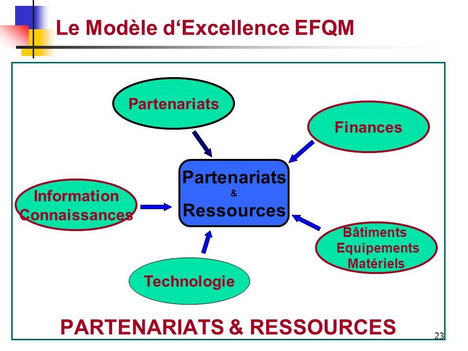 22 Le Modèle d'Excellence EFQM Comment l'entreprise planifie et gère ses partenariats et ressources internes pour soutenir sa politique et sa stratégi