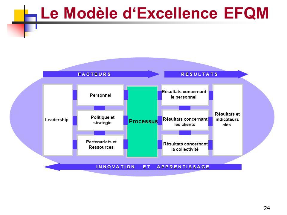 23 Le Modèle d'Excellence EFQM Information Connaissances Technologie Finances Bâtiments Equipements Matériels Partenariats & Ressources PARTENARIATS &