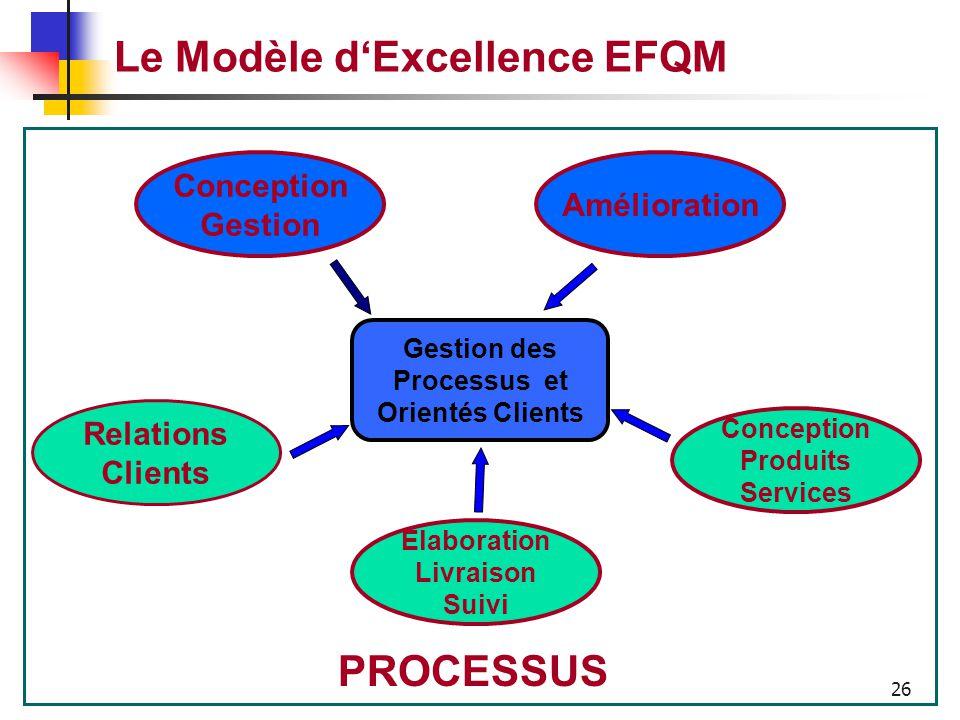 25 Le Modèle d'Excellence EFQM Comment l'entreprise définit, gère, et améliore ses processus afin de soutenir la politique et la stratégie, de créer d