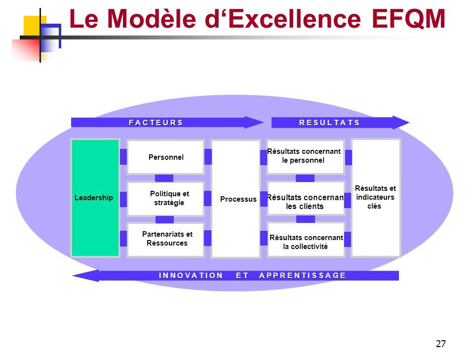 26 Le Modèle d'Excellence EFQM Relations Clients Elaboration Livraison Suivi Amélioration Conception Produits Services Conception Gestion Gestion des