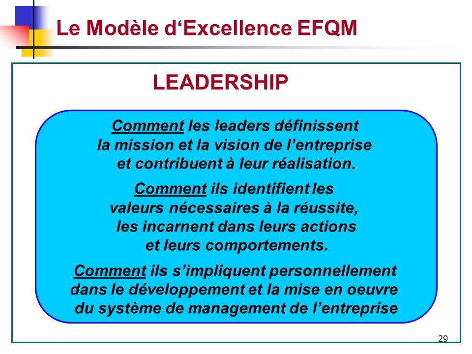 28 Le Modèle d'Excellence EFQM « COMMUNIQUER, RECOMPENSER et avoir une VISION » Todd BRADLEY Président de PALM Solutions New York 28 Octobre 2002 LEAD