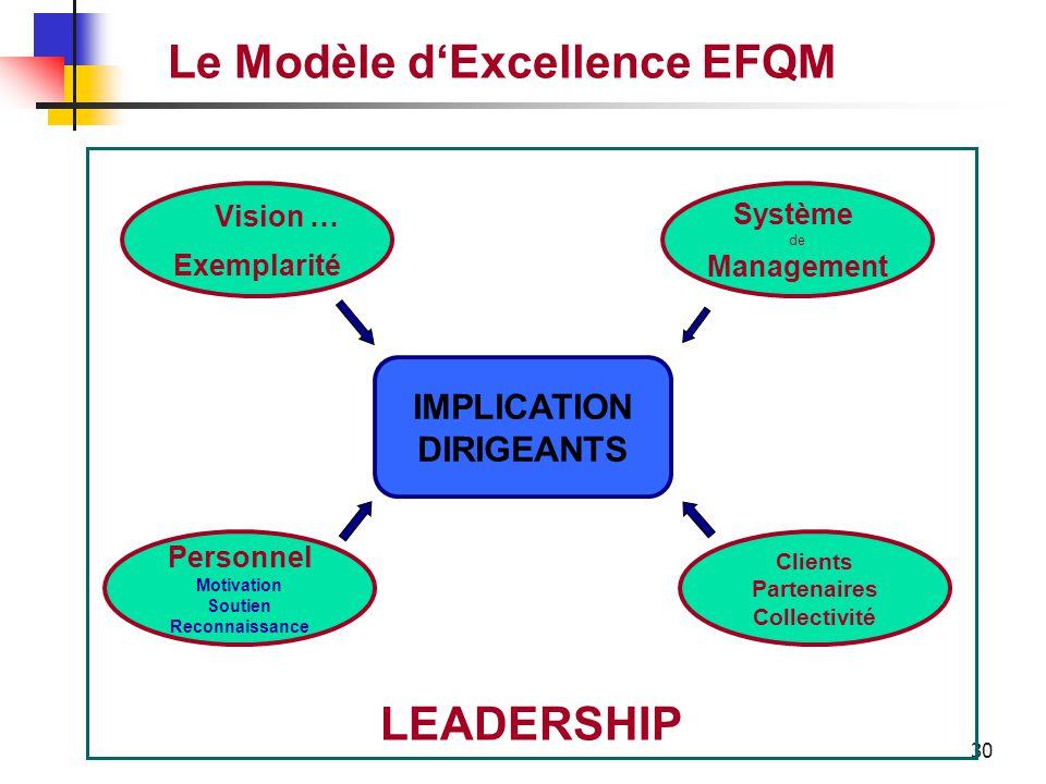 29 Le Modèle d'Excellence EFQM Comment les leaders définissent la mission et la vision de l'entreprise et contribuent à leur réalisation. Comment ils