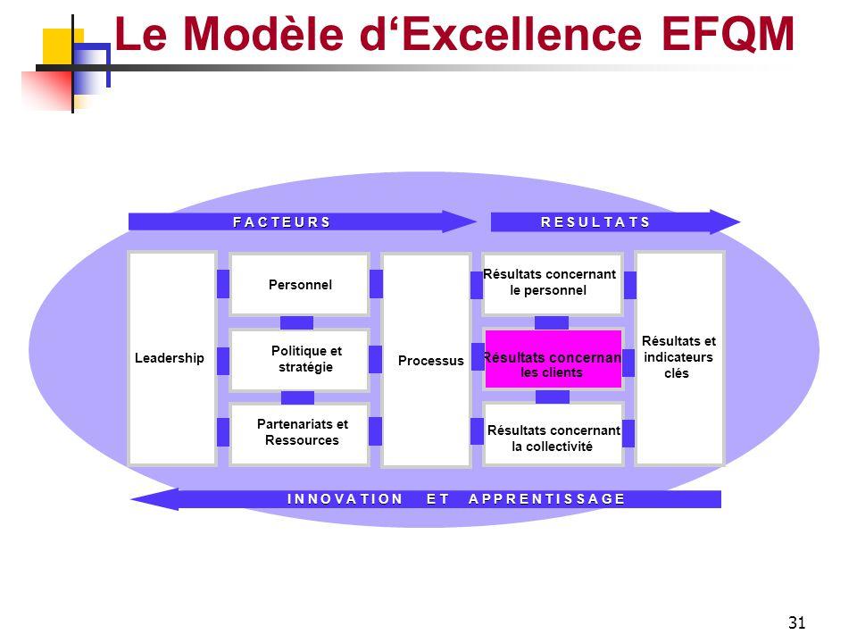 30 LEADERSHIP Le Modèle d'Excellence EFQM Vision … Exemplarité Personnel Motivation Soutien Reconnaissance Système de Management Clients Partenaires C