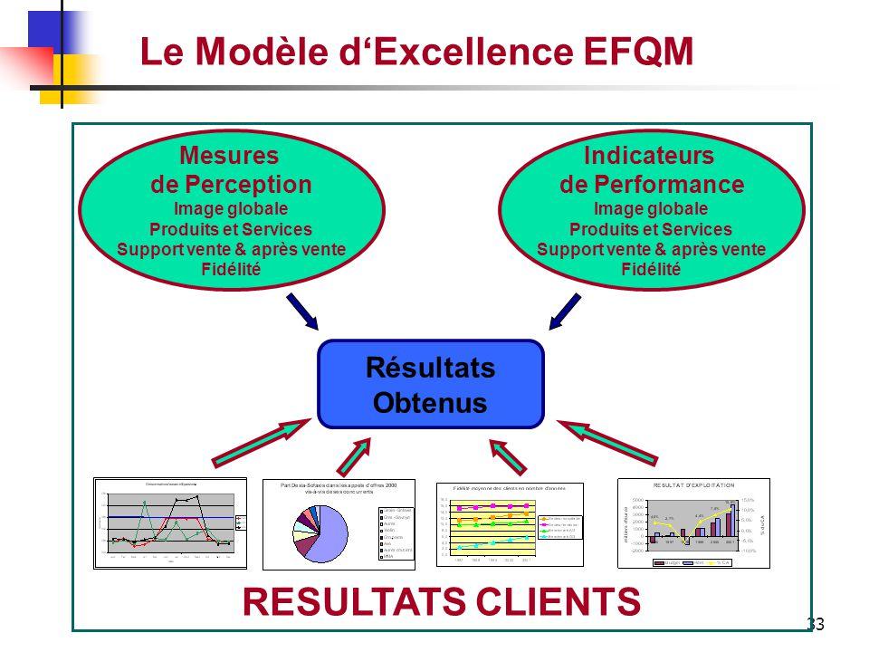 32 Le Modèle d'Excellence EFQM Les résultats obtenus par l'entreprise concernant ses clients externes RESULTATS CLIENTS