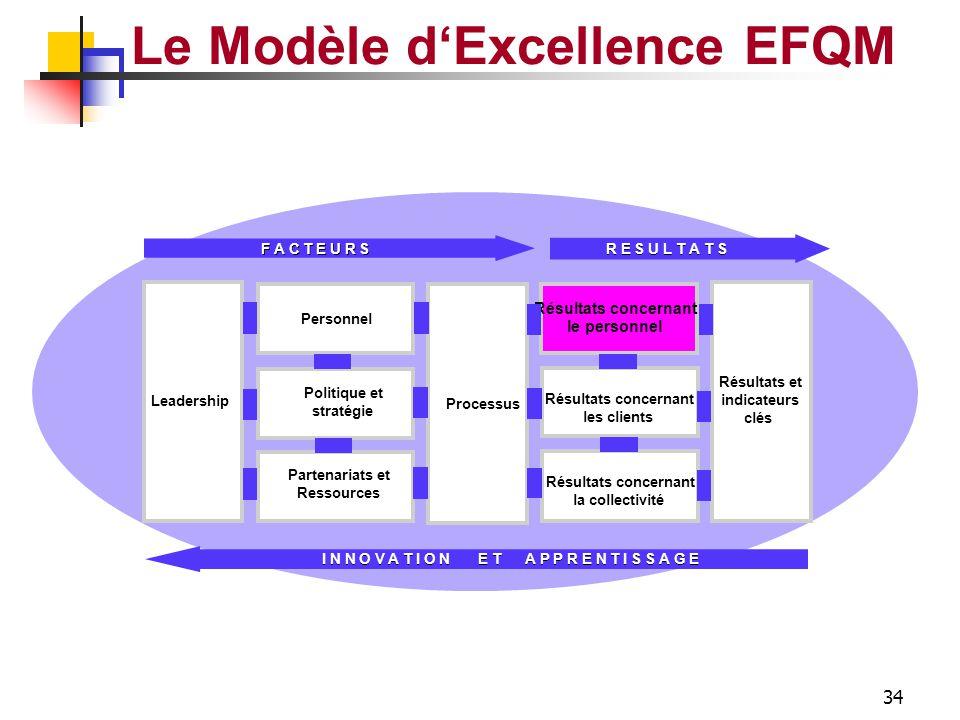 33 RESULTATS CLIENTS Le Modèle d'Excellence EFQM Mesures de Perception Image globale Produits et Services Support vente & après vente Fidélité Résulta