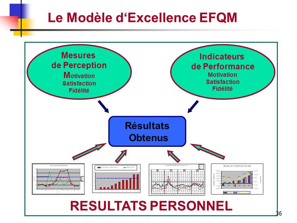 35 Le Modèle d'Excellence EFQM Les résultats obtenus par l'entreprise concernant son personnel RESULTATS PERSONNEL