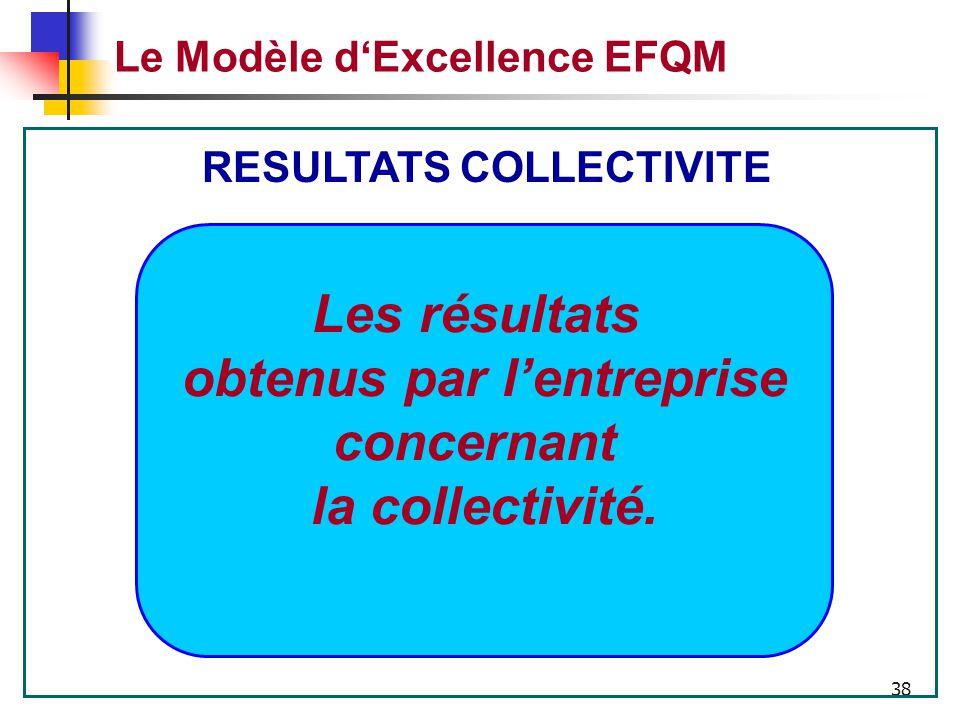 37 Le Modèle d'Excellence EFQM Leadership Personnel Politique et stratégie Partenariats et Ressources Processus Résultats concernant le personnel Résu