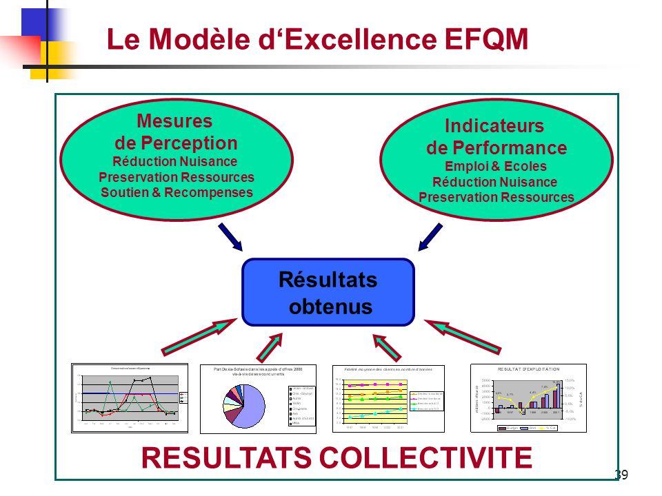 38 Le Modèle d'Excellence EFQM Les résultats obtenus par l'entreprise concernant la collectivité. RESULTATS COLLECTIVITE