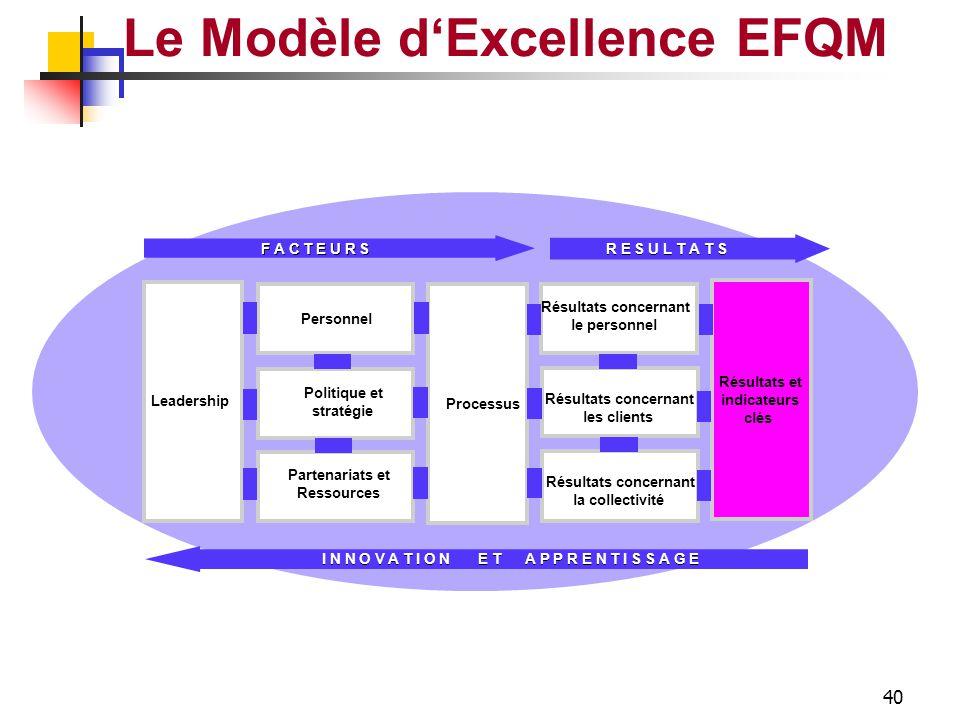 39 RESULTATS COLLECTIVITE Le Modèle d'Excellence EFQM Mesures de Perception Réduction Nuisance Preservation Ressources Soutien & Recompenses Résultats