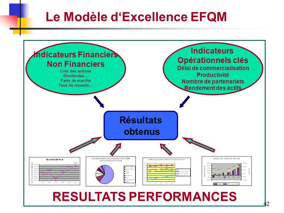 41 Le Modèle d'Excellence EFQM Les résultats obtenus par l'entreprise par rapport à ses objectifs planifiés. RESULTATS PERFORMANCES