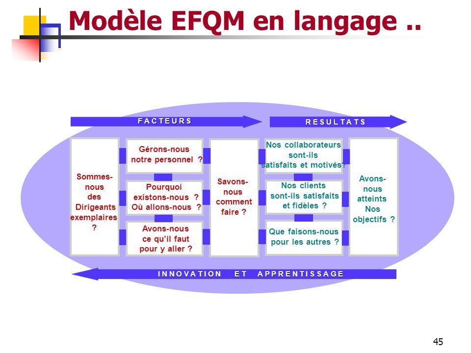 44 Le Modèle d'Excellence EFQM En conclusion les Résultats économiques proviennent de: la satisfaction des clients la satisfaction des clients la sati