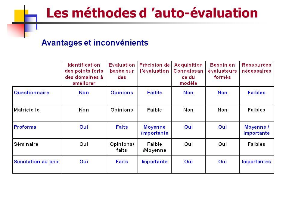 53 METHODES D'AUTO EVALUATION 1- La Matrice 2- Le Questionnaire 3- Le Logiciel 4- Le Séminaire de Direction 5- Le Pro Forma 6- La simulation du dossie