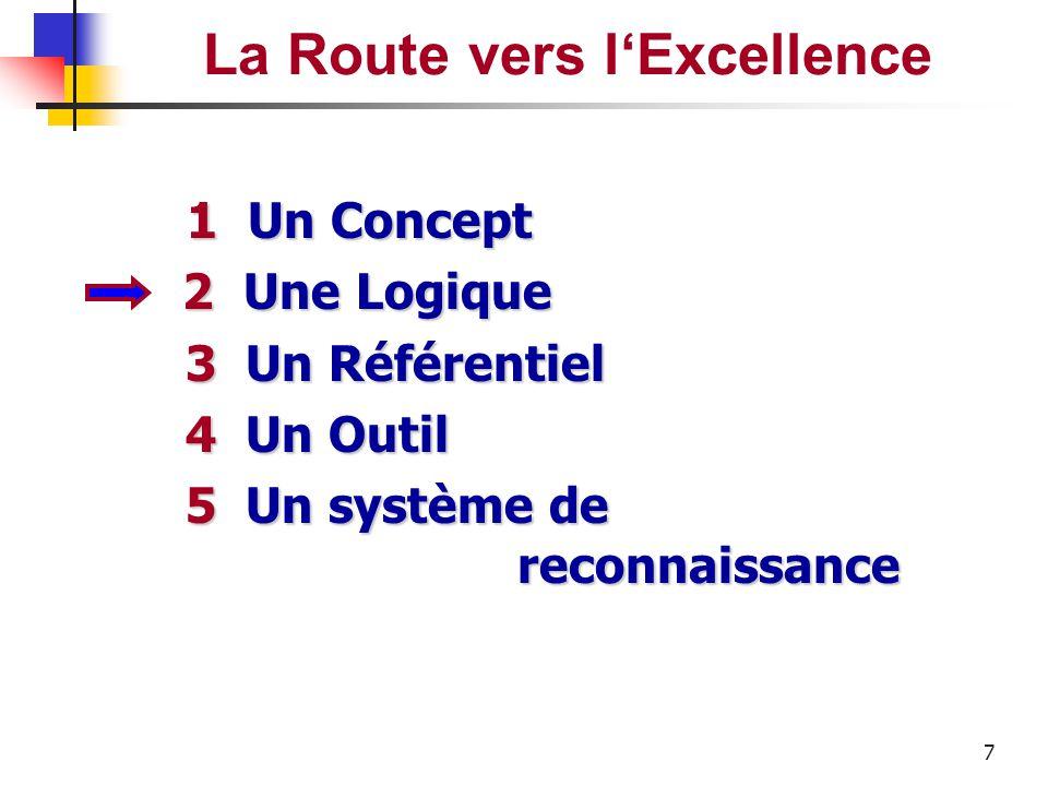 6 Le Modèle d'Excellence EFQM Les huit fondamentaux de l'Excellence 1.Orientation résultats 2.Orientation clients 3.Leadership et constance de la visi