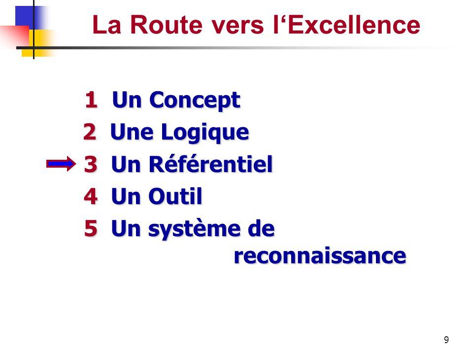 8 Le Modèle d'Excellence EFQM R Results (Résultats) A Approach(Approche) D Deployment (Déploiement) A Assessment (Appréciation) R Review(Revue) R Déte