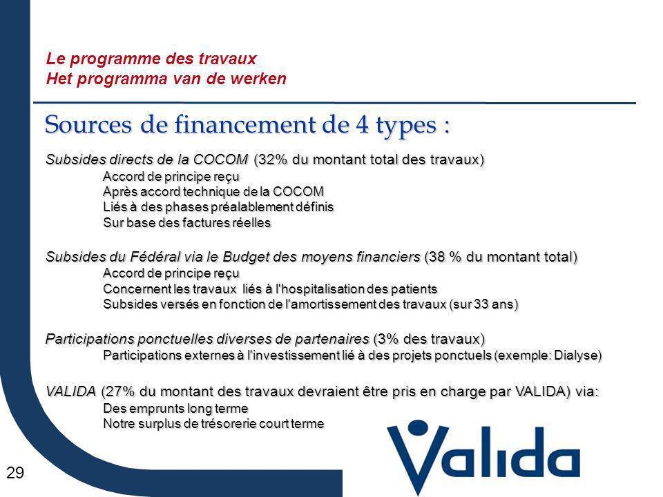 29 Sources de financement de 4 types : Subsides directs de la COCOM (32% du montant total des travaux) Accord de principe reçu Après accord technique
