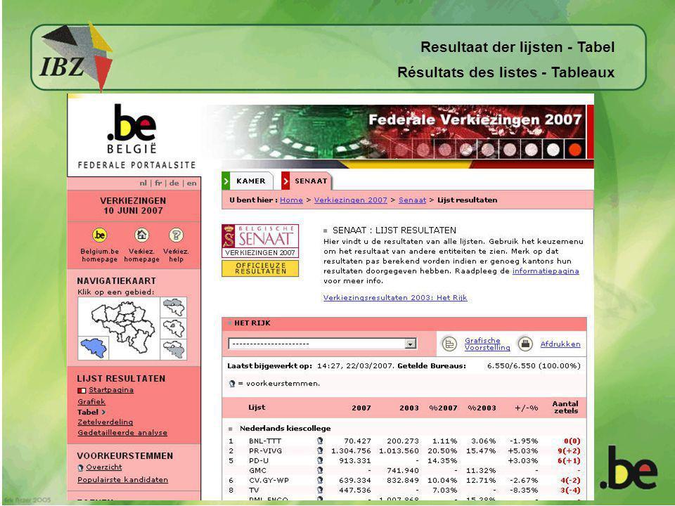 Resultaat der lijsten - Tabel Résultats des listes - Tableaux