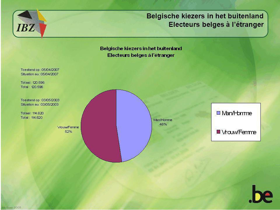 Belgische kiezers in het buitenland Electeurs belges à l'étranger