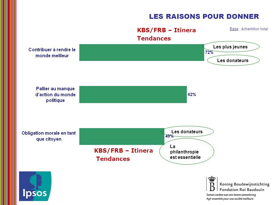LES RAISONS POUR DONNER Les plus jeunes Les donateurs La philanthropie est essentielle Les donateurs Base : échantillon total KBS/FRB – Itinera Tendan
