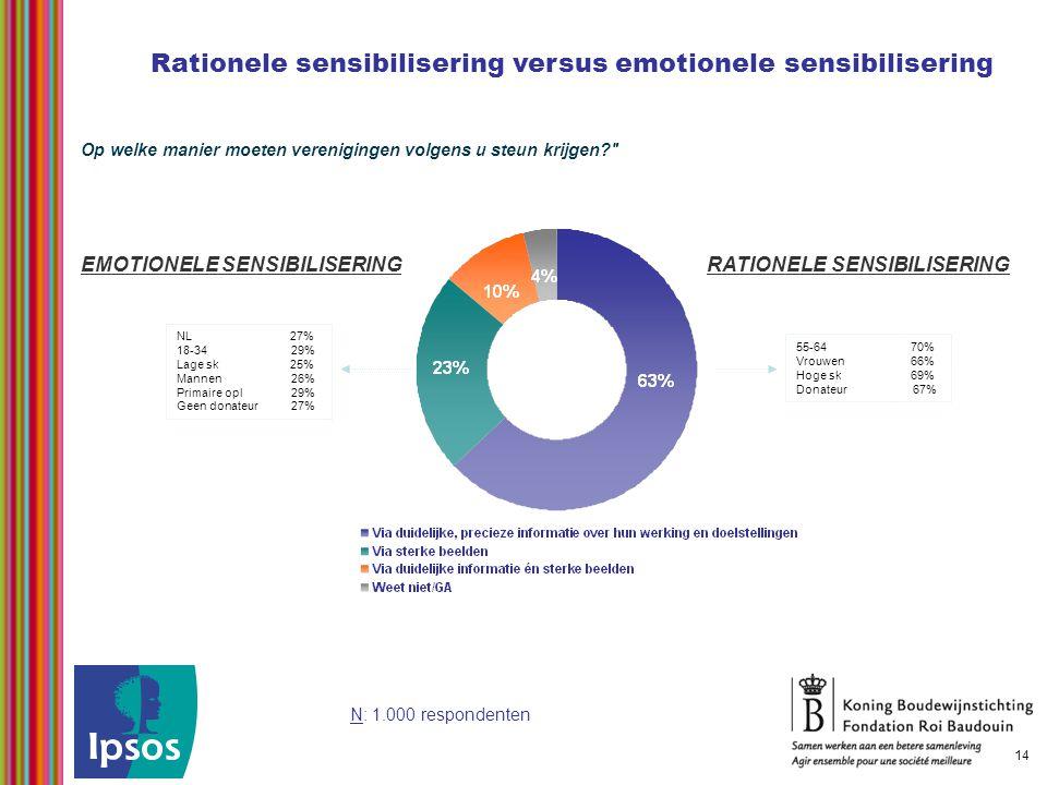 Rationele sensibilisering versus emotionele sensibilisering Op welke manier moeten verenigingen volgens u steun krijgen? 14 NL 27% 18-34 29% Lage sk 25% Mannen 26% Primaire opl 29% Geen donateur 27% EMOTIONELE SENSIBILISERING 55-64 70% Vrouwen 66% Hoge sk 69% Donateur 67% RATIONELE SENSIBILISERING N: 1.000 respondenten