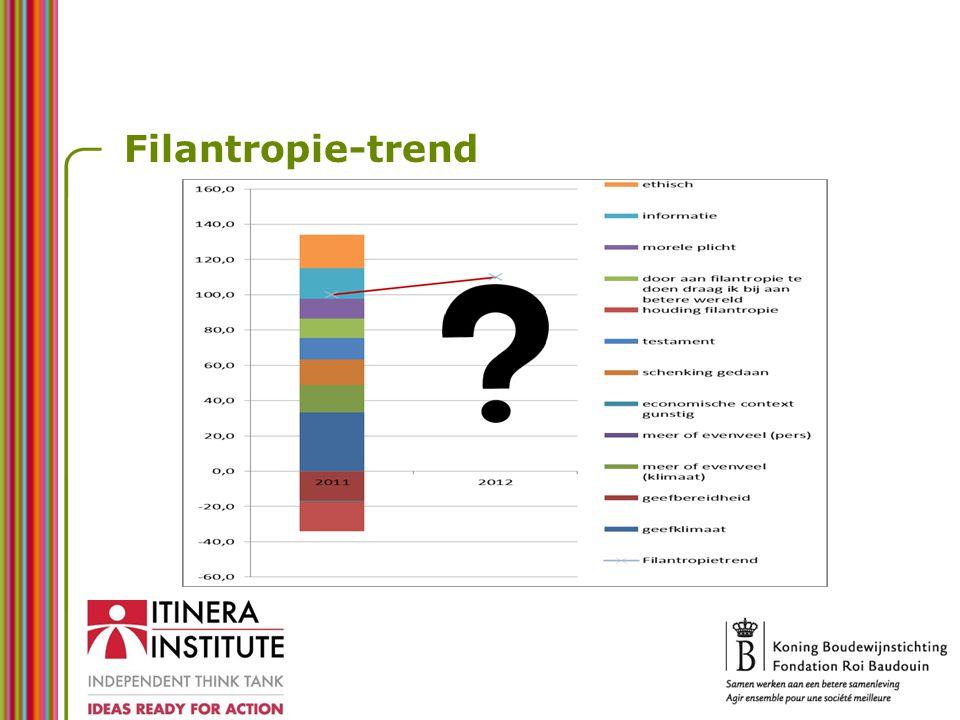 Filantropie-trend