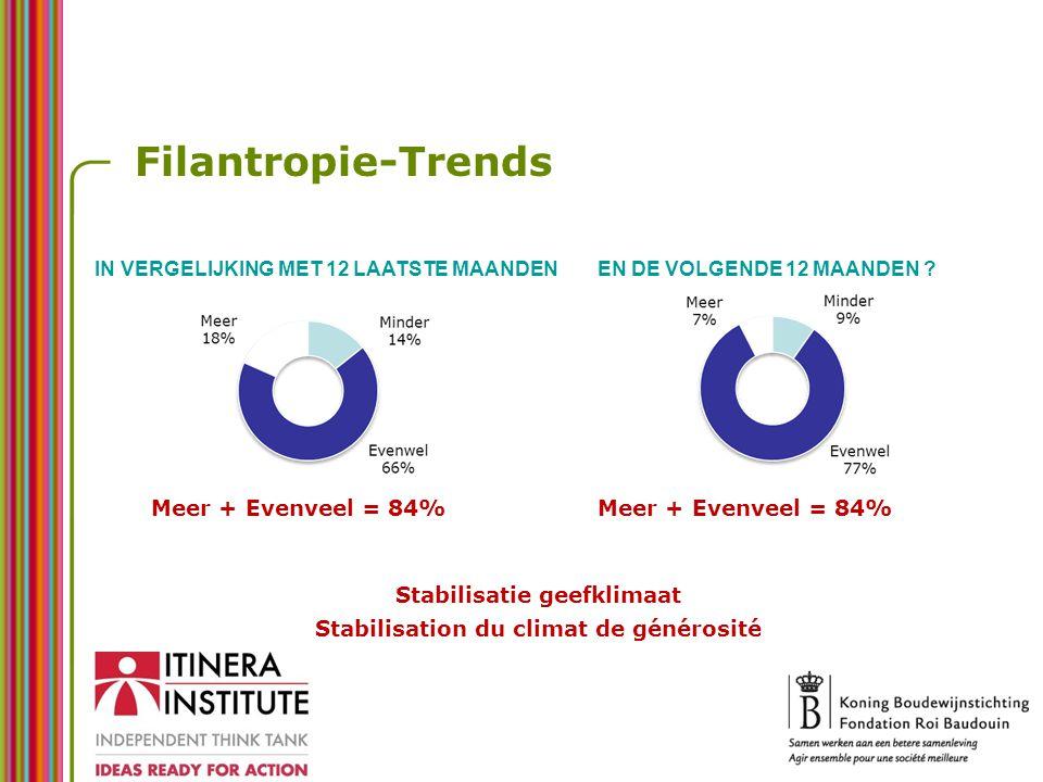 Filantropie-Trends IN VERGELIJKING MET 12 LAATSTE MAANDENEN DE VOLGENDE 12 MAANDEN ? Meer + Evenveel = 84% Stabilisatie geefklimaat Stabilisation du c