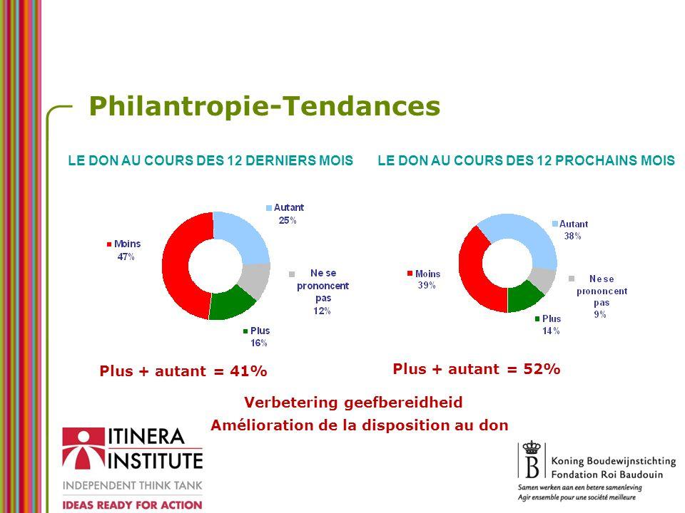 Philantropie-Tendances Plus + autant = 41% Plus + autant = 52% LE DON AU COURS DES 12 DERNIERS MOISLE DON AU COURS DES 12 PROCHAINS MOIS Verbetering geefbereidheid Amélioration de la disposition au don