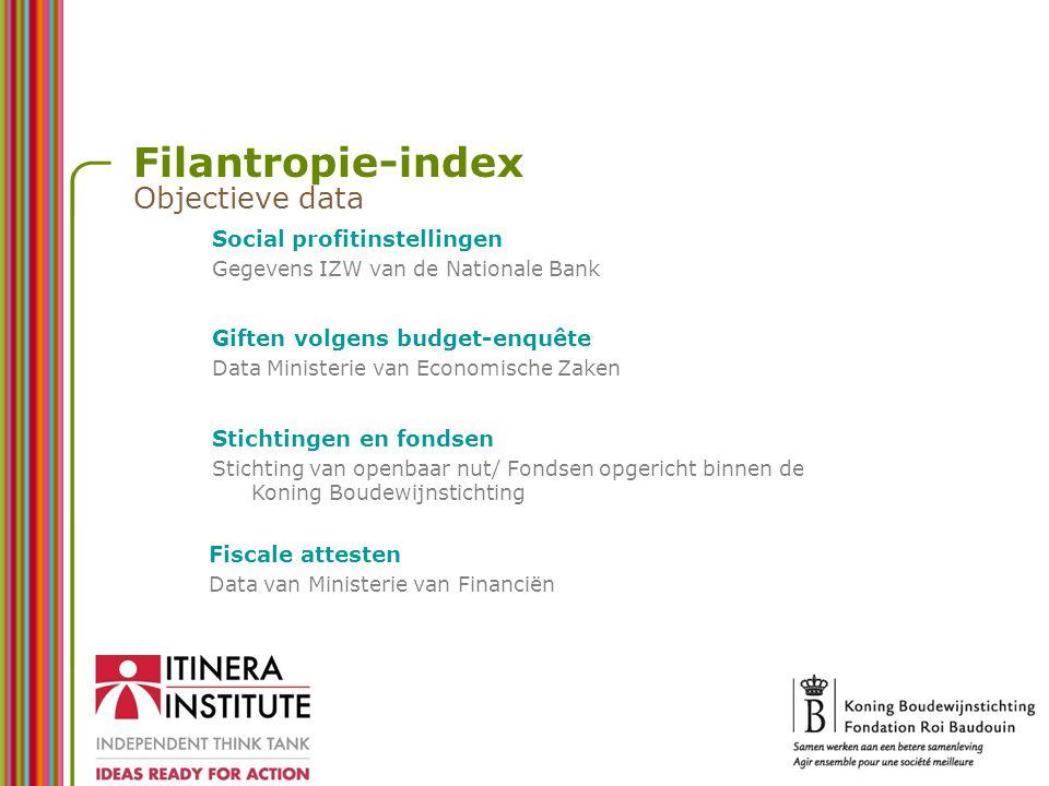 Filantropie-index Objectieve data Social profitinstellingen Gegevens IZW van de Nationale Bank Giften volgens budget-enquête Data Ministerie van Econo