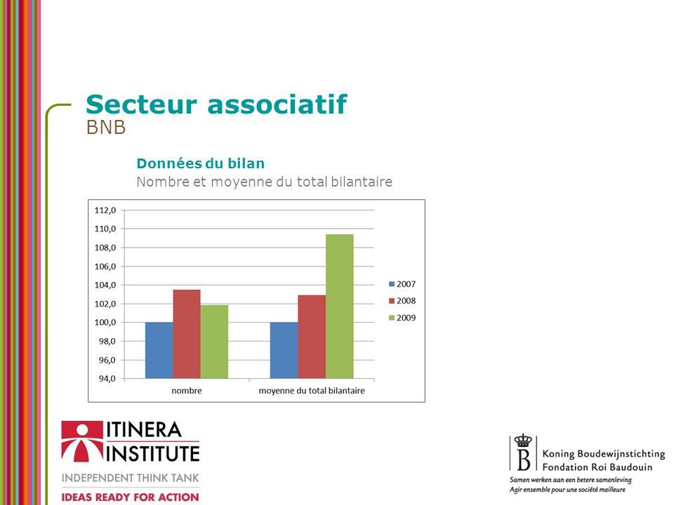 Secteur associatif BNB Données du bilan Nombre et moyenne du total bilantaire
