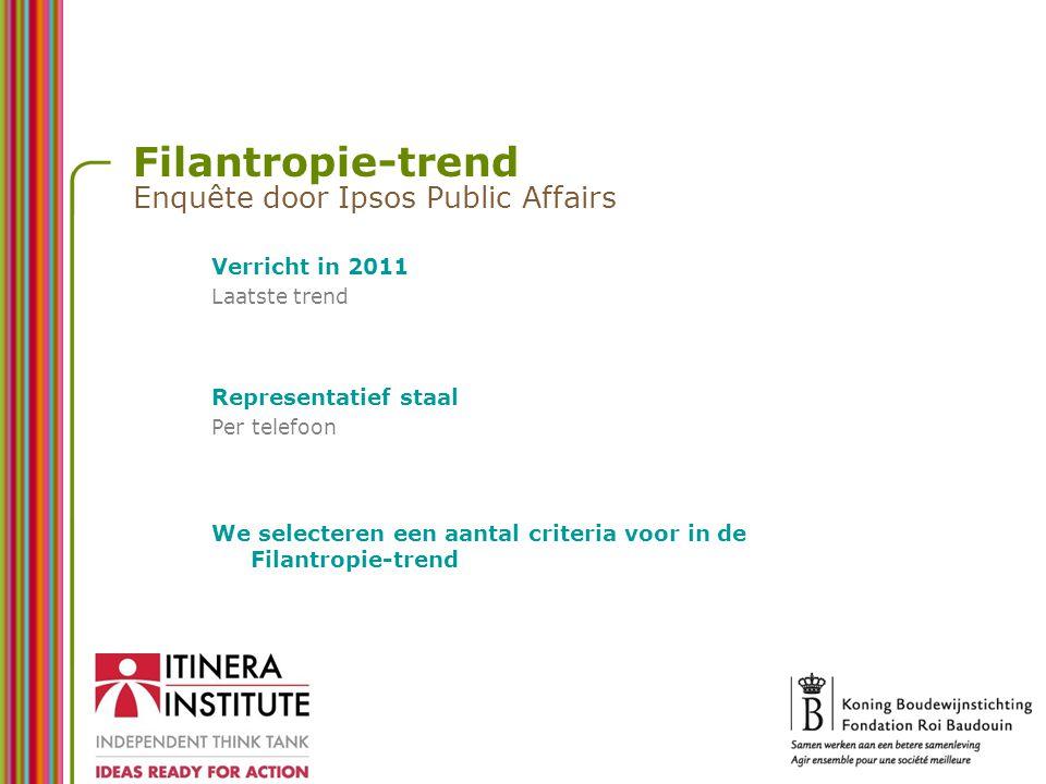 Filantropie-trend Enquête door Ipsos Public Affairs Verricht in 2011 Laatste trend Representatief staal Per telefoon We selecteren een aantal criteria