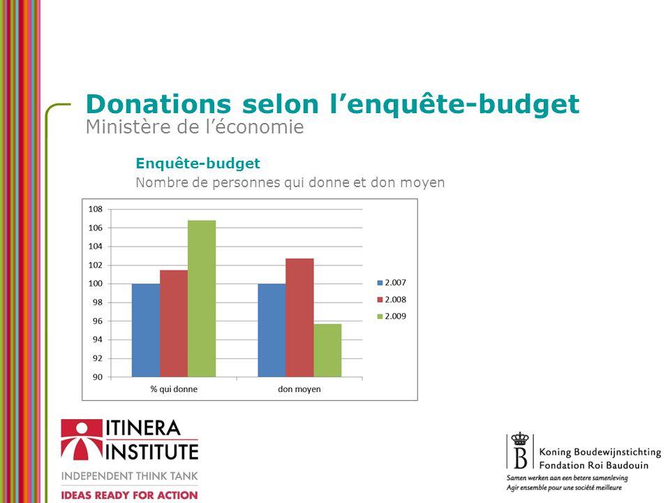 Donations selon l'enquête-budget Ministère de l'économie Enquête-budget Nombre de personnes qui donne et don moyen