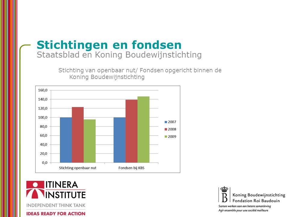 Stichtingen en fondsen Staatsblad en Koning Boudewijnstichting Stichting van openbaar nut/ Fondsen opgericht binnen de Koning Boudewijnstichting