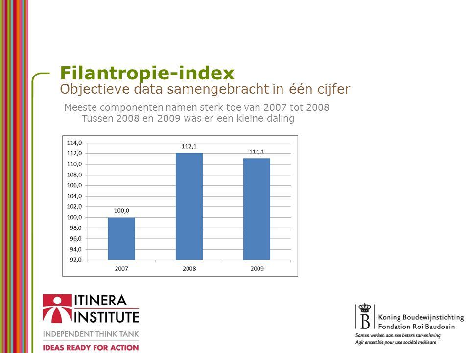 Filantropie-index Objectieve data samengebracht in één cijfer Meeste componenten namen sterk toe van 2007 tot 2008 Tussen 2008 en 2009 was er een klei