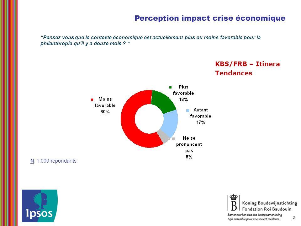 Perception impact crise économique N: 1.000 répondants 3 KBS/FRB – Itinera Tendances Pensez-vous que le contexte économique est actuellement plus ou moins favorable pour la philanthropie qu il y a douze mois .